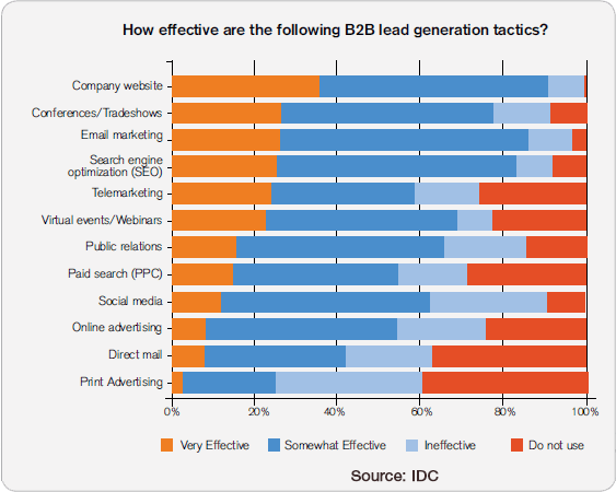 Lead-Generation-Tactics-from-IDC-v2