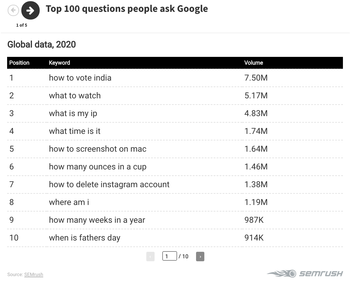 iSmart Communications Top Google Searches