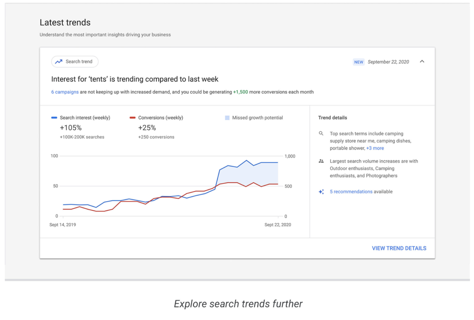 iSmart Communications Google Ads Insights Trends