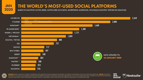 Worlds most used social platforms
