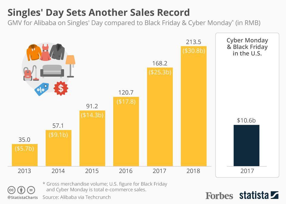 iSmart Communications Singles Day Sales