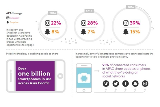 snapchat-instagram-usage-doubles-in-asia-pacific 2