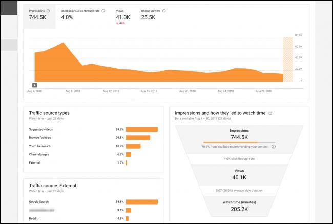 youtube-analytics-graph-metrics