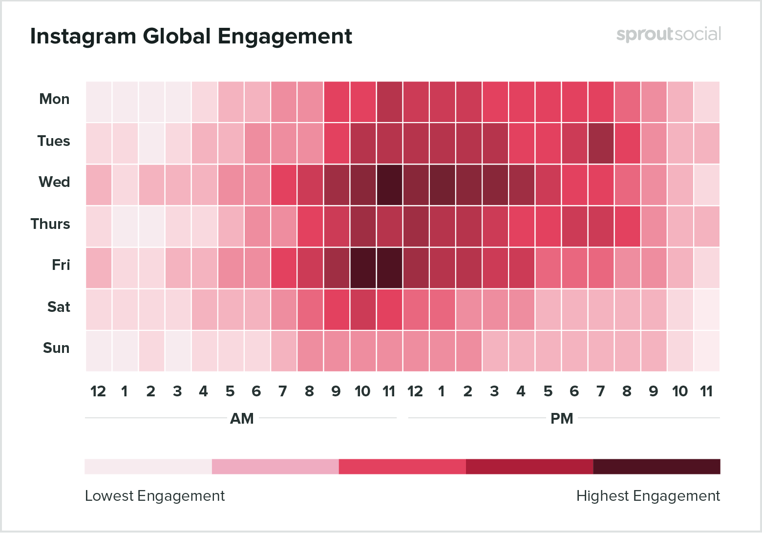 instagram social media engagement rates chart