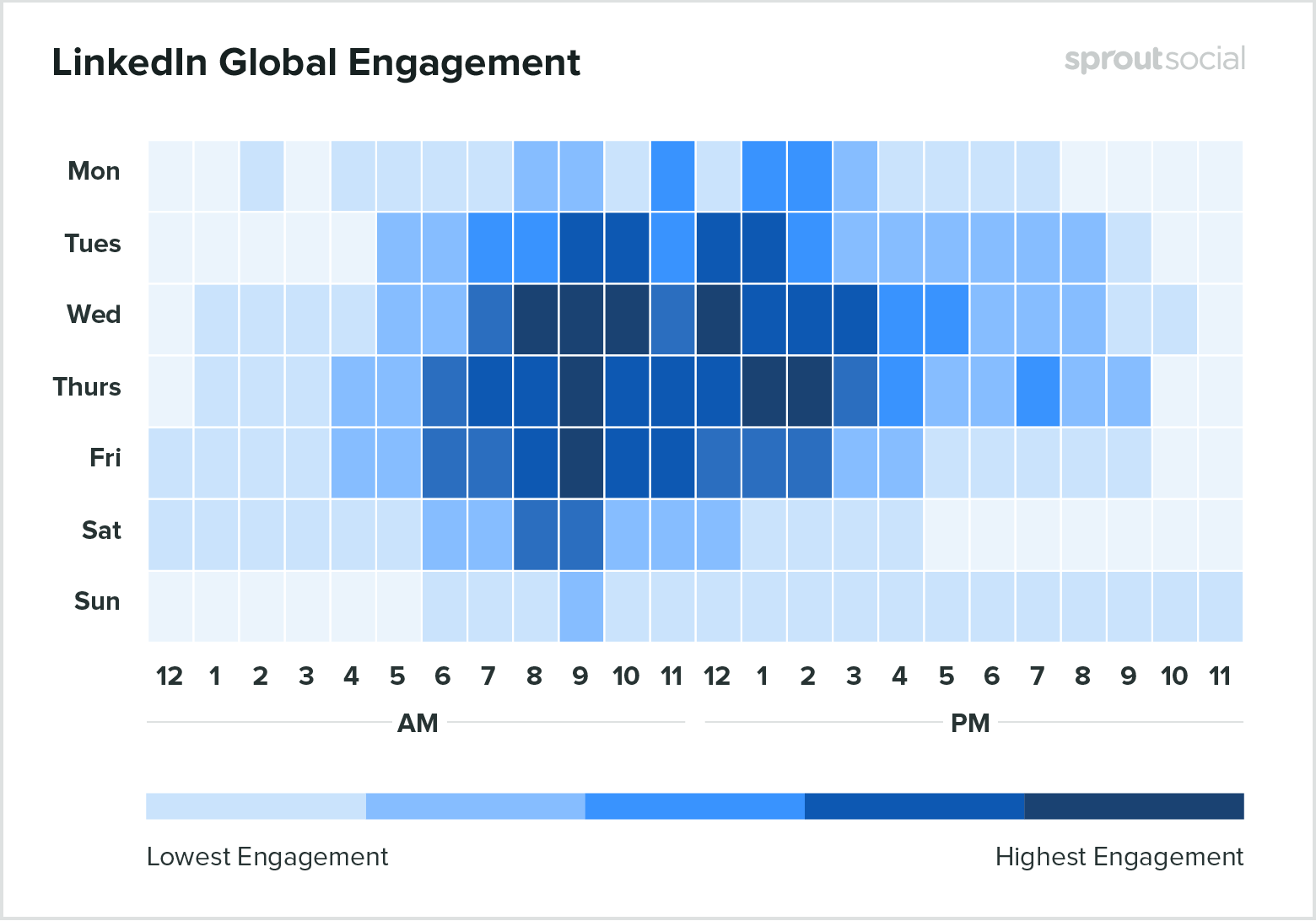 linkedin social media engagement rates chart