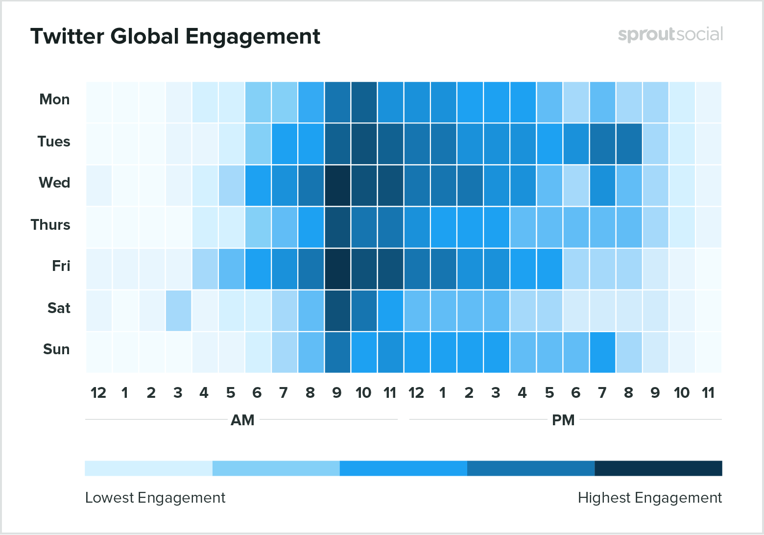 twitter social media engagement rates chart