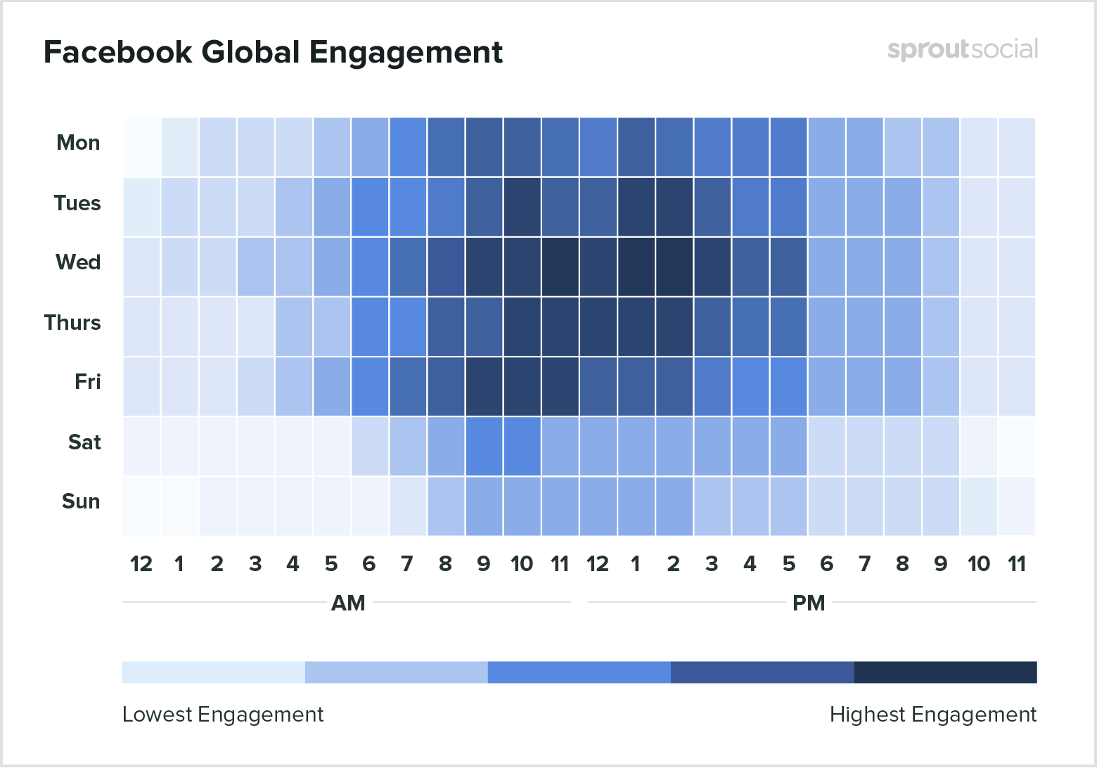 facebook social media engagement rates chart