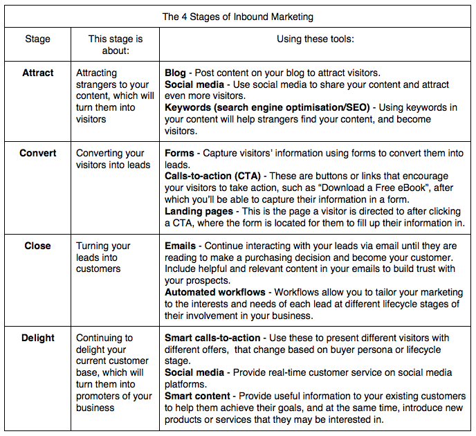 The 4 Stages Of Inbound Marketing