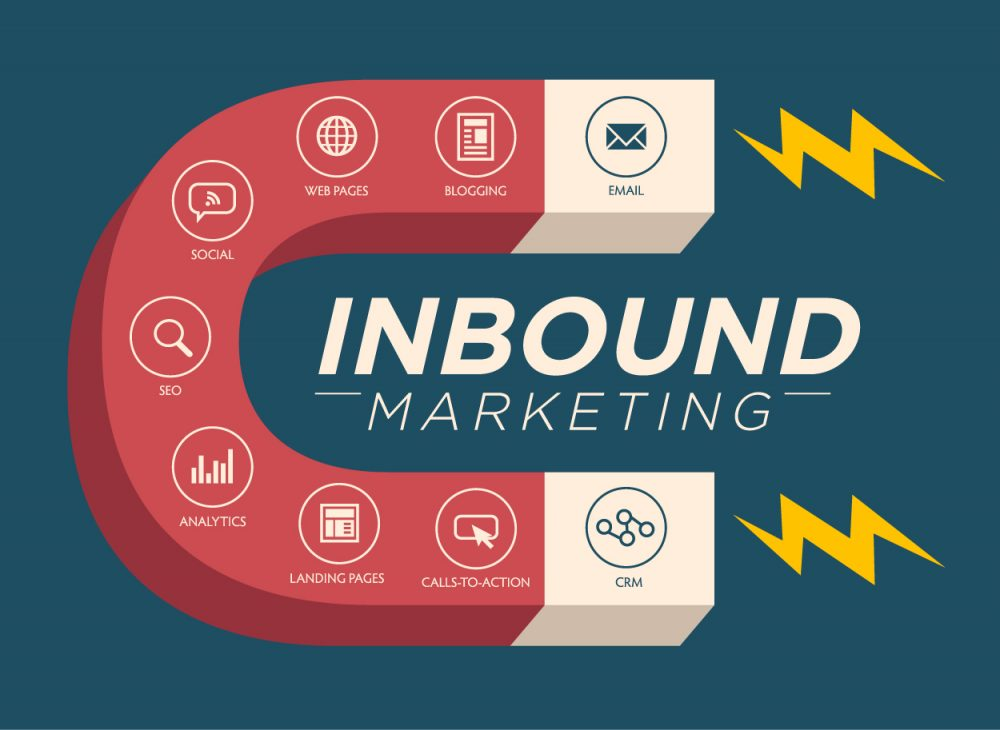 7 Reasons Inbound Marketing is so Important for Your Business